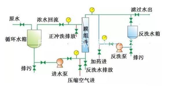 连续膜过滤设备