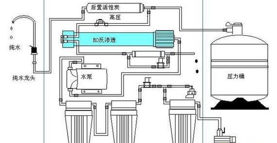 纯水膜过滤设备为什么会产生废水?