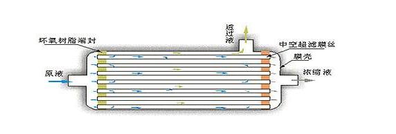纳米过滤膜分离技术应用于污水处理制造行业