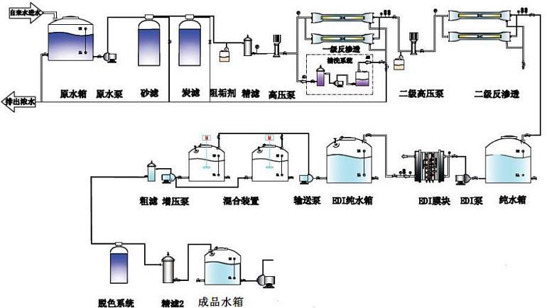 车用尿素溶液超滤膜过滤系统